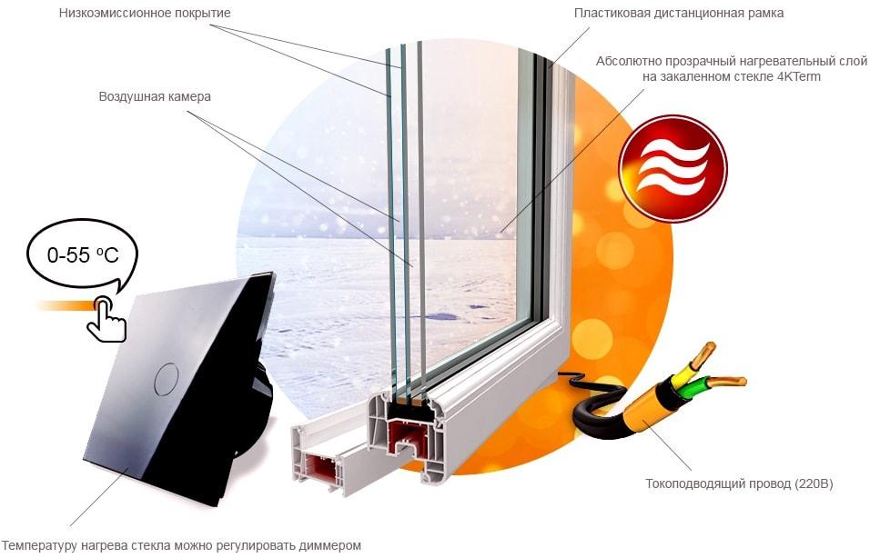 Установка термостеклопакетов (стеклопакеты с электрообогревом)